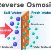 What is Reverse Osmosis by Uztecho