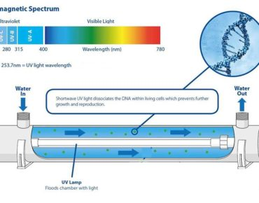 What is Ultraviolet water purification by UzTecho