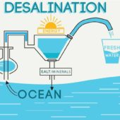 What is desalination its purpose and methods by Uztecho