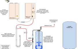 What is ozone generator and its purpose by UzTecho