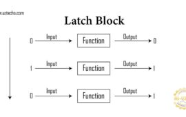Figure 1. Function is latching OUTPUT on a trigger from INPUT